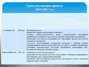 Сроки реализации проекта (2015-2017 гг.) Подготовительный этап 2015 год Инфор