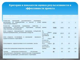 Критерии и показатели оценки результативности и эффективности проекта Критери