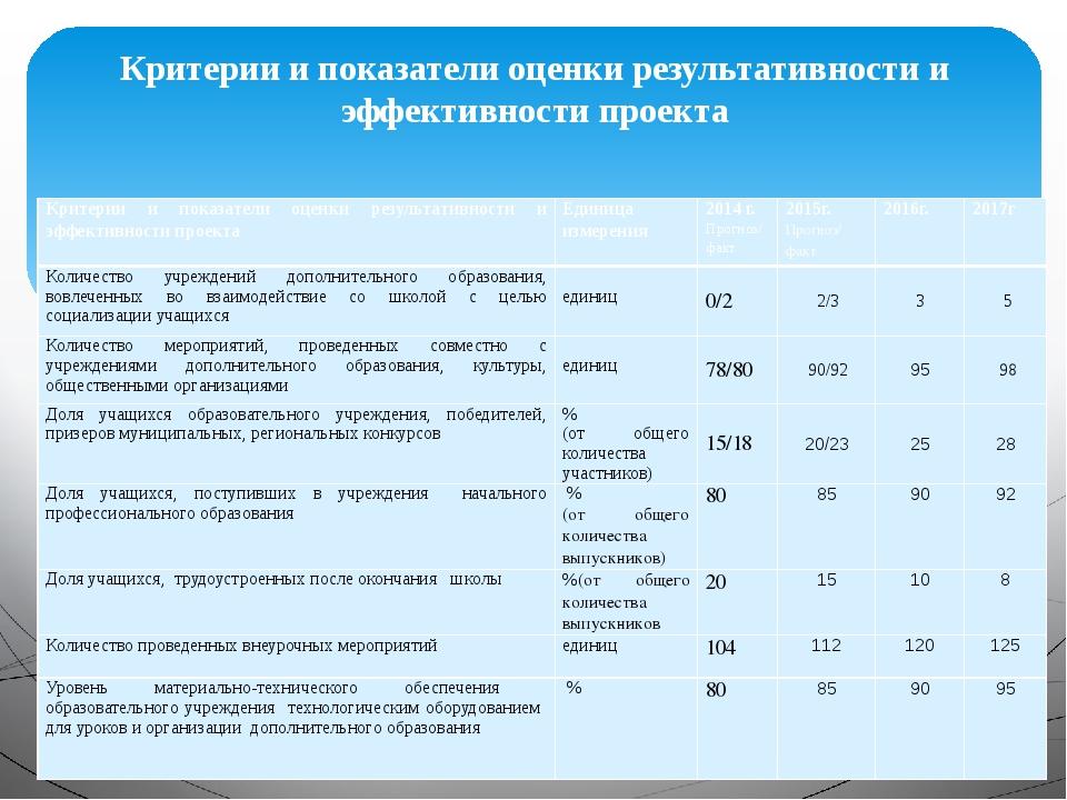 Критерии и показатели оценки результативности и эффективности проекта Критери...