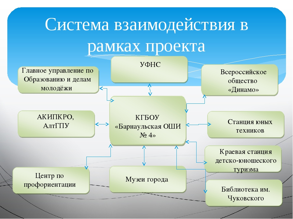 Система взаимодействия в рамках проекта Главное управление по Образованию и д...