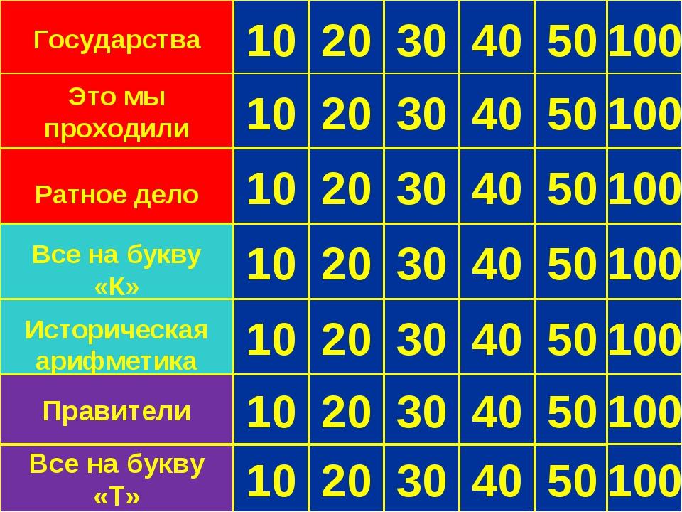 10 20 30 40 50 Государства 10 30 20 40 50 Это мы проходили 10 20 30 40 50 Рат...