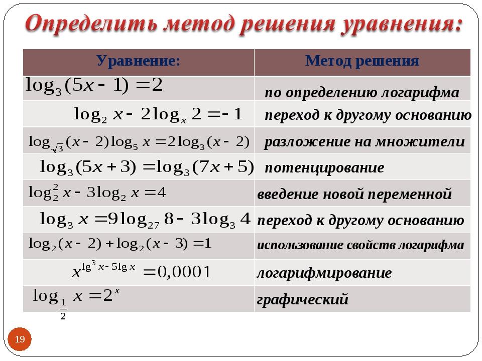 по определению логарифма переход к другому основанию разложение на множители...