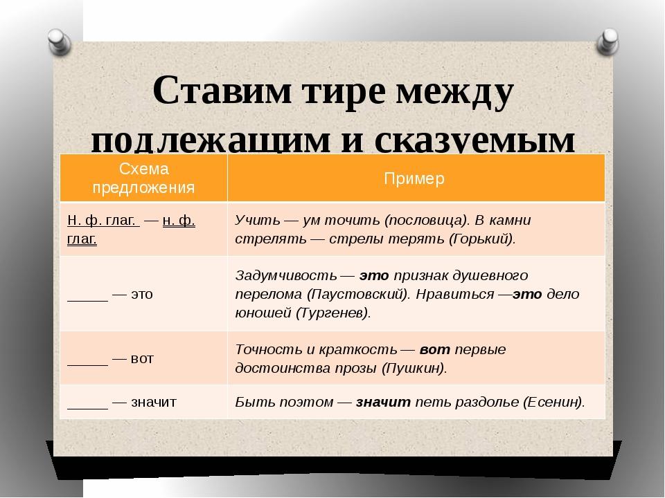 Ставим тире между подлежащим и сказуемым Схема предложения Пример Н. ф. глаг....