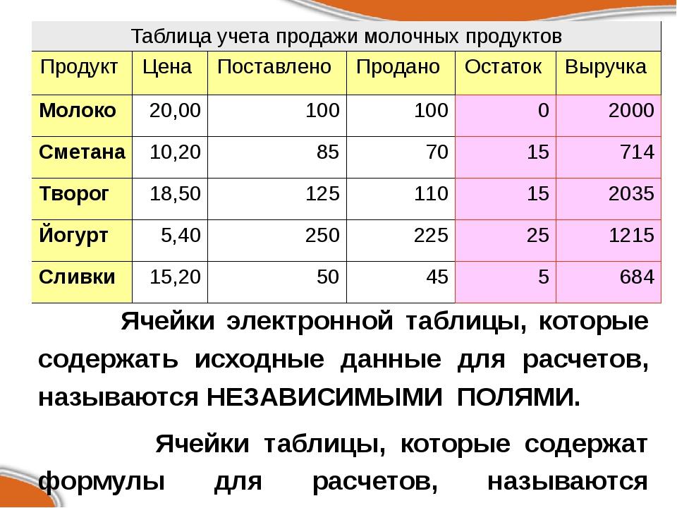 Ячейки электронной таблицы, которые содержать исходные данные для расчетов,...