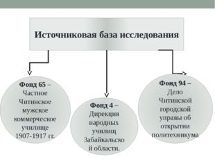 Источниковая база исследования Фонд 65 – Частное Читинское мужское коммерческ