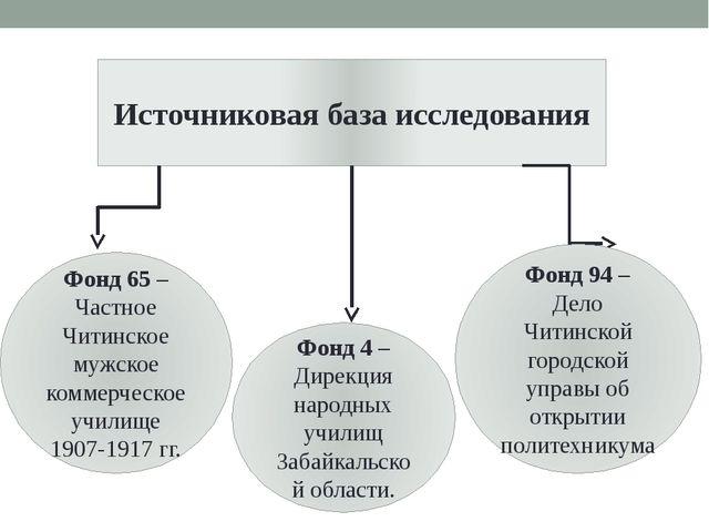 Источниковая база исследования Фонд 65 – Частное Читинское мужское коммерческ...