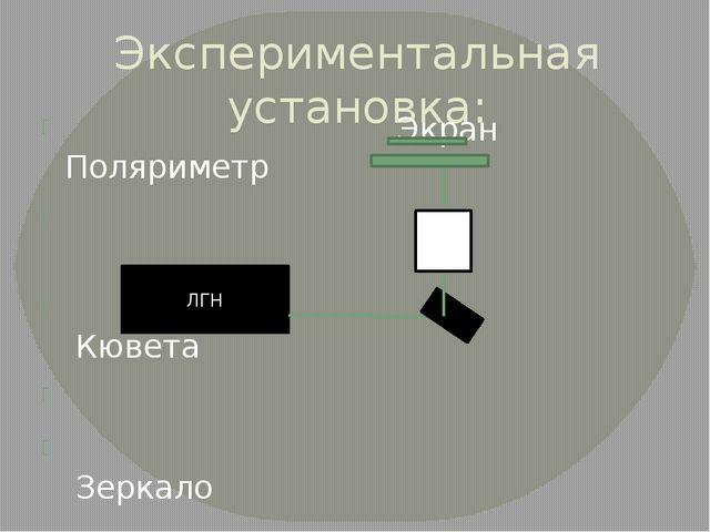 Экспериментальная установка: Экран Поляриметр Кювета Зеркало ЛГН