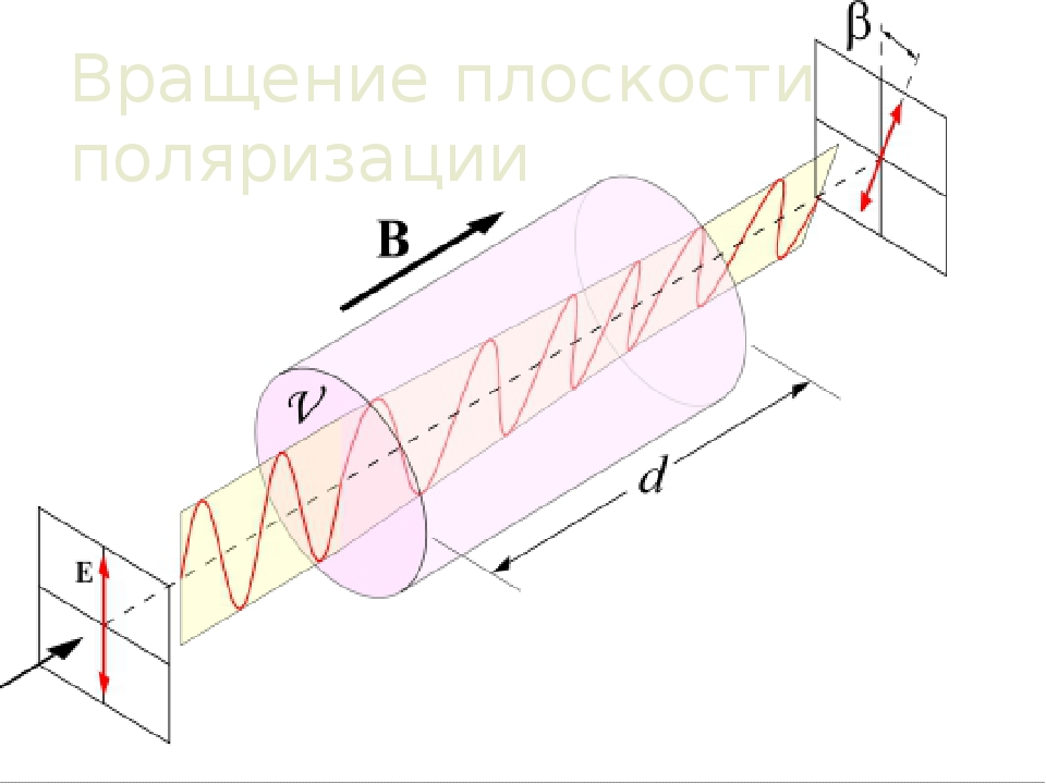 Вращение плоскости поляризации