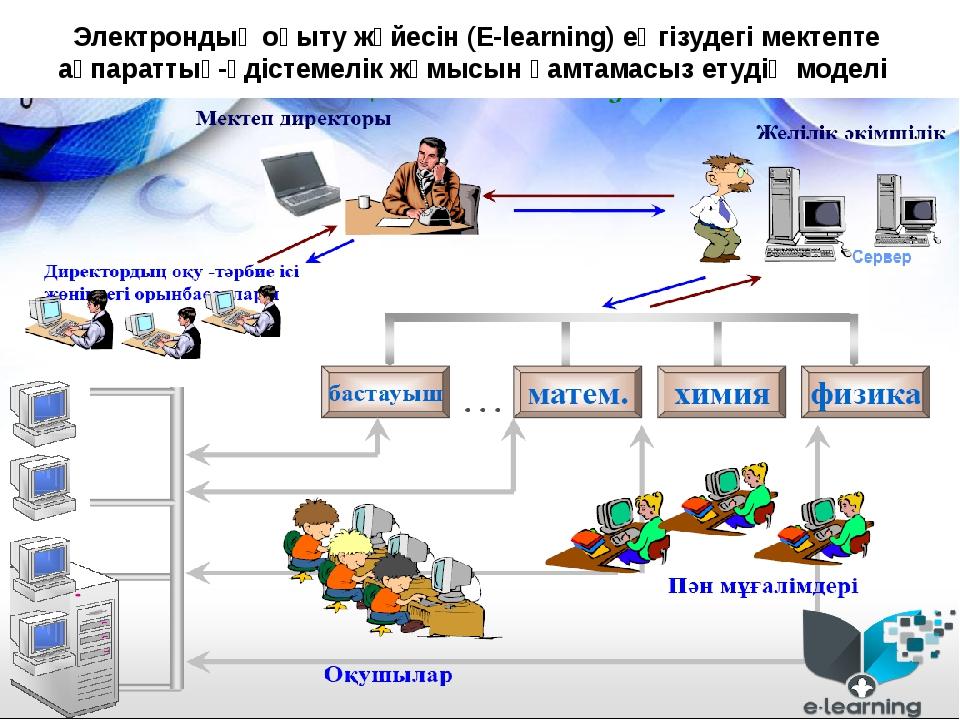 Электрондық оқыту жүйесін (E-learning) еңгізудегі мектепте ақпараттық-әдістем...