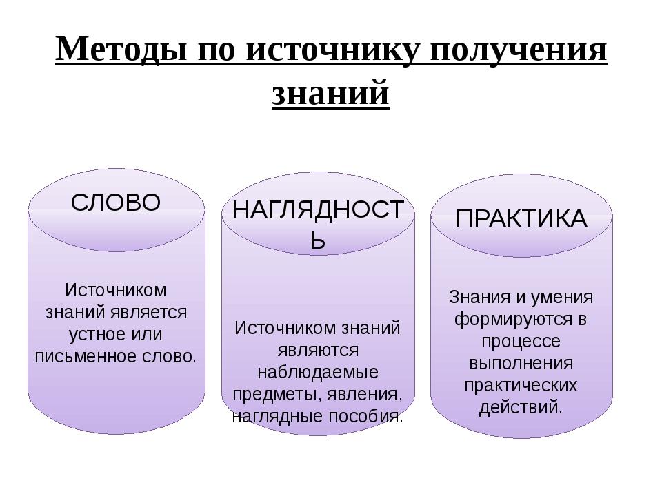 Методы по источнику получения знаний СЛОВО Источником знаний является устное...