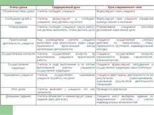 Этапы урокаТрадиционный урокУрок современного типа Объявление темы урокаУч