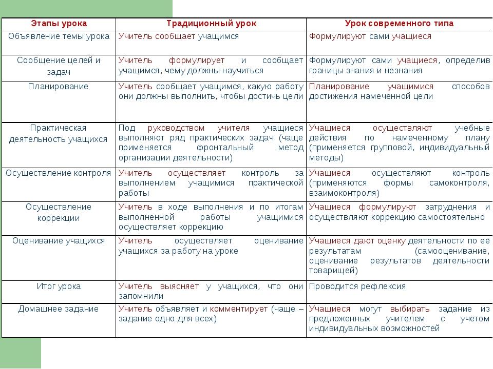 Этапы урокаТрадиционный урокУрок современного типа Объявление темы урокаУч...