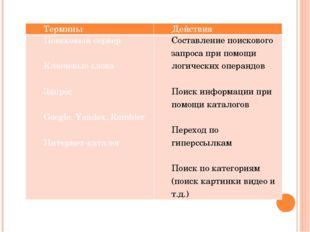 Термины Действия Поисковый сервер  Ключевые слова  Запрос  Google,Yandex,