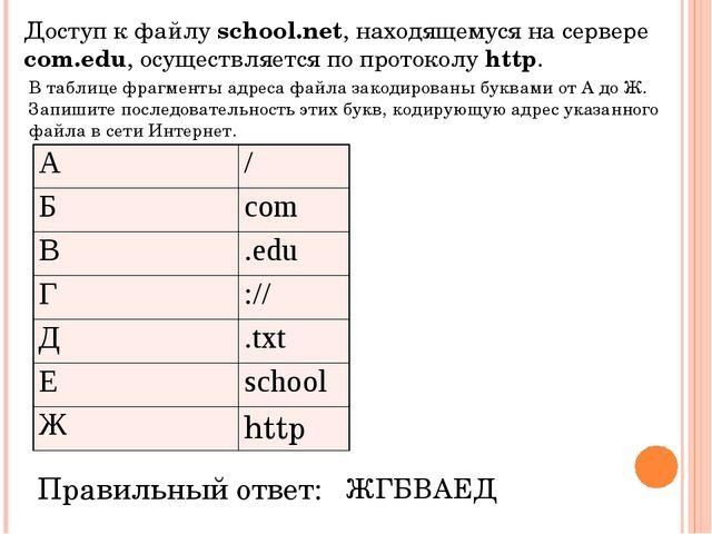 В таблице фрагменты адреса файла закодированы буквами от А до Ж. Запишите пос...