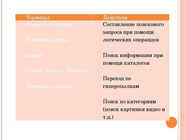 Термины Действия Поисковый сервер  Ключевые слова  Запрос  Google,Yandex,...