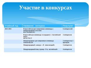 Участие в конкурсах Учебный год Название конкурса Результат 2015-2016 Всеросс