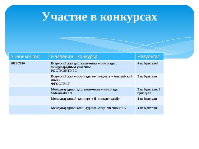 Участие в конкурсах Учебный год Название конкурса Результат 2015-2016 Всеросс...
