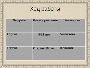 Ход работы № группыВозраст участниковКоличество 1 группа 8-18 лет 64 чел