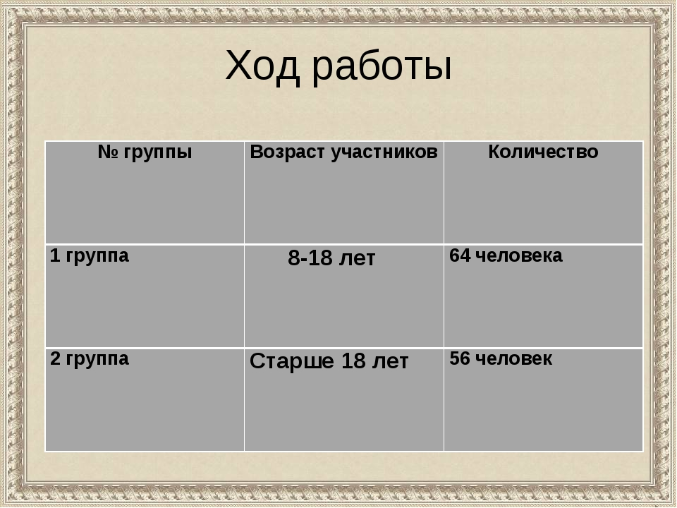 Ход работы № группыВозраст участниковКоличество 1 группа 8-18 лет 64 чел...