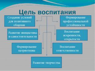 Цель воспитания Создание условий для позитивного общения Развитие инициативы