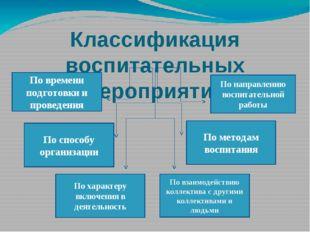 Классификация воспитательных мероприятий По времени подготовки и проведения П