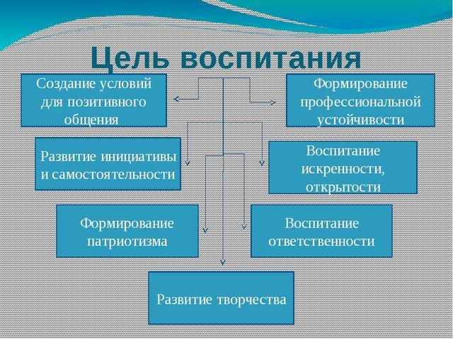 Цель воспитания Создание условий для позитивного общения Развитие инициативы...