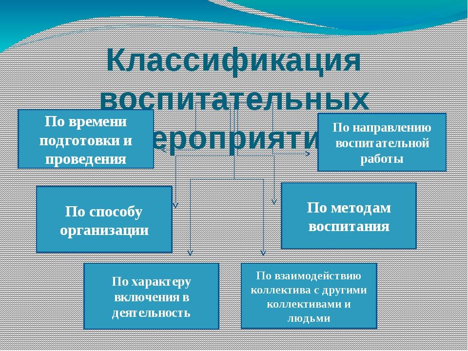 Классификация воспитательных мероприятий По времени подготовки и проведения П...