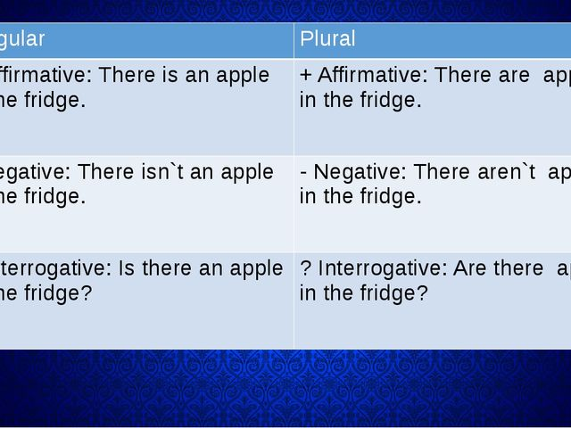 Singular Plural + Affirmative:Thereisan apple in the fridge. + Affirmative:T...