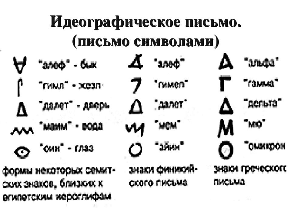 Идеографическое письмо. (письмо символами)
