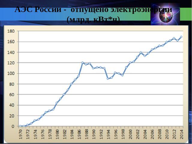 АЭС России - отпущено электроэнергии (млрд. кВт*ч)
