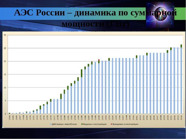 АЭС России – динамика по суммарной мощности (ГВт)