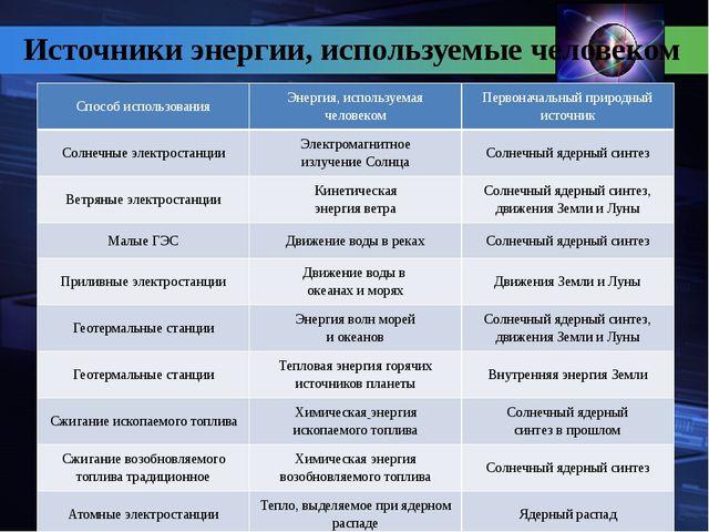 Источники энергии, используемые человеком Способ использования Энергия, испо...
