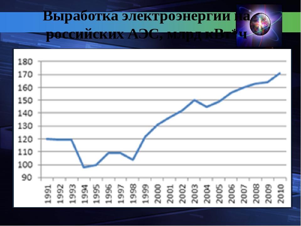 Выработка электроэнергии на российских АЭС, млрд кВт*ч