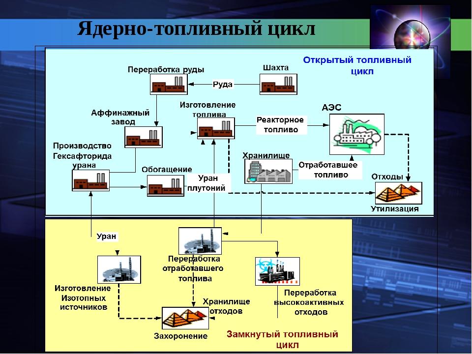 Ядерно-топливный цикл
