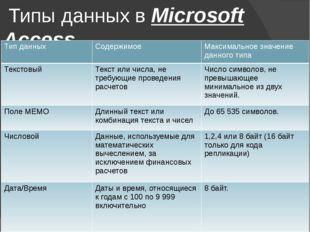 Типы данных в Microsoft Access Типданных Содержимое Максимальноезначение дан