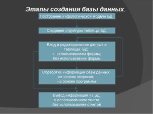 Этапы создания базы данных. Построение инфологической модели БД Создание стру