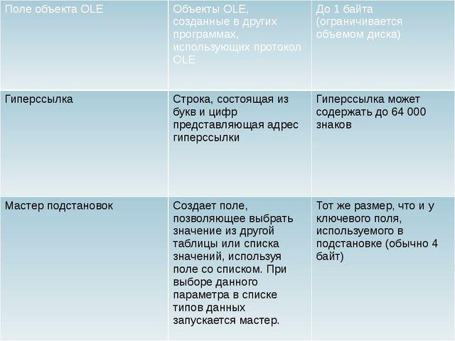 ПолеобъектаOLE ОбъектыOLE, созданные в других программах, использующих проток...