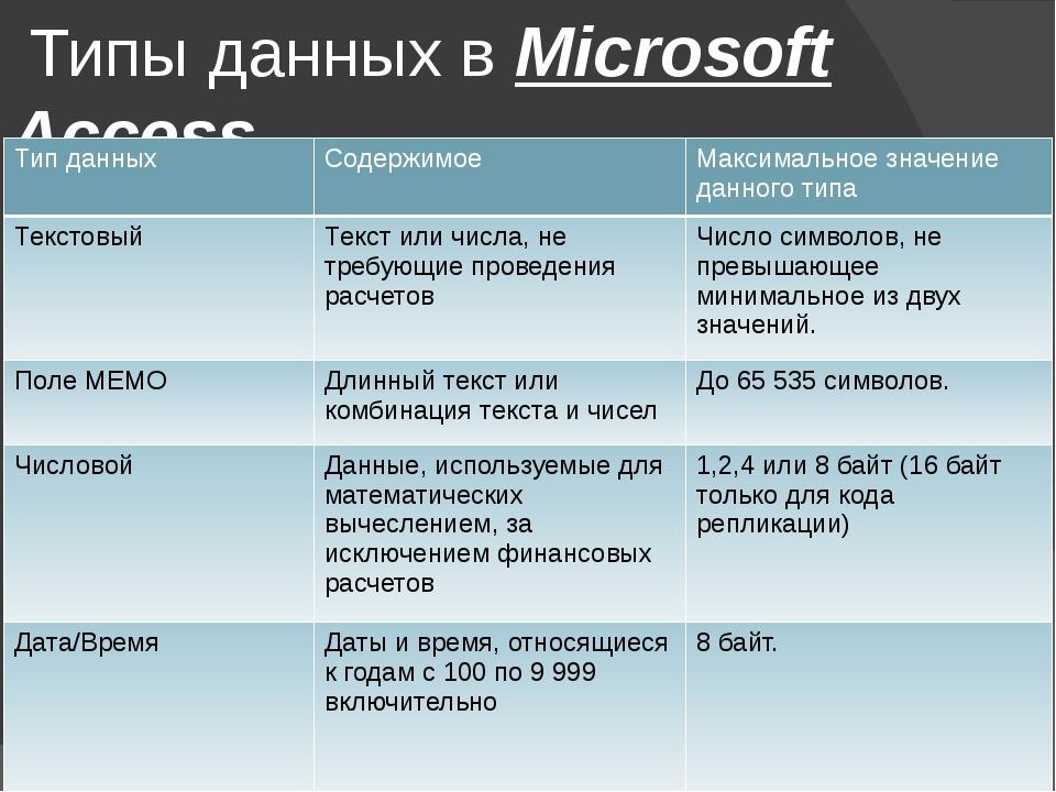 Типы данных в Microsoft Access Типданных Содержимое Максимальноезначение дан...