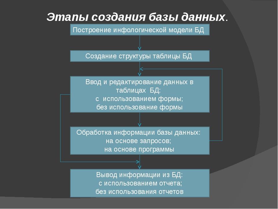 Этапы создания базы данных. Построение инфологической модели БД Создание стру...