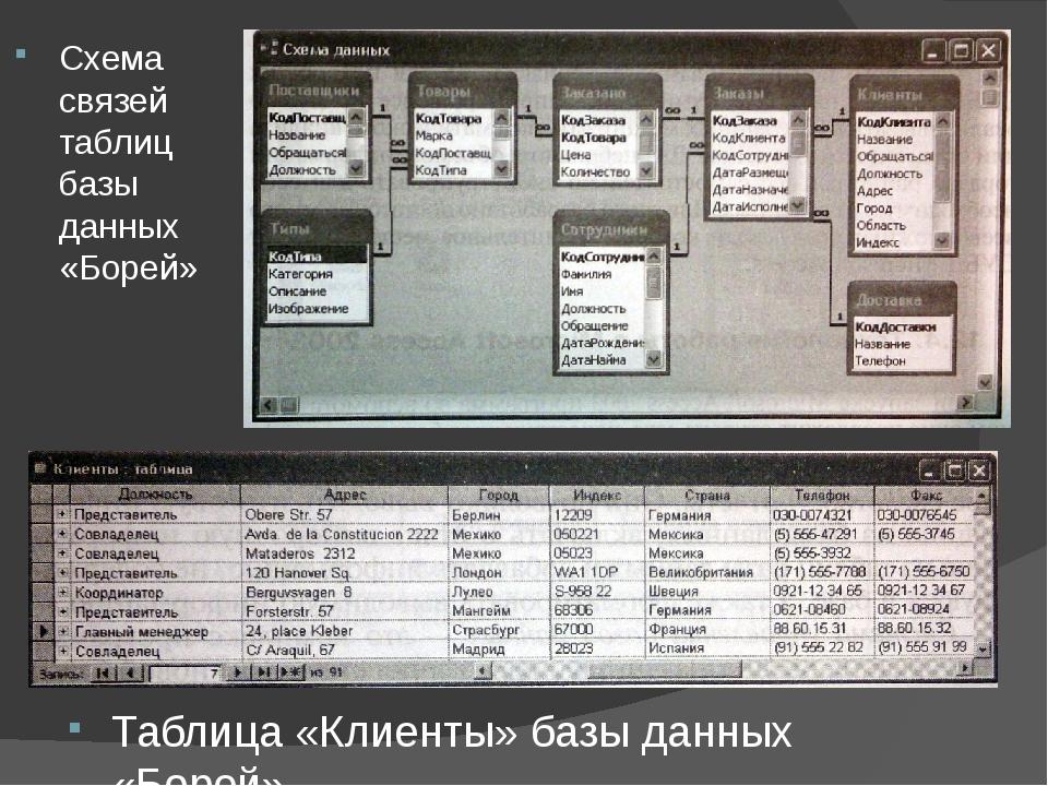 Схема связей таблиц базы данных «Борей» Таблица «Клиенты» базы данных «Борей»