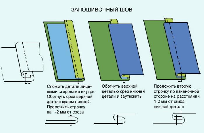Как сшить пододеяльник запошивочным швом 19