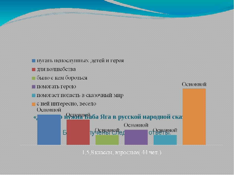 «Для чего нужна Баба Яга в русской народной сказке?». Были получены следующи...