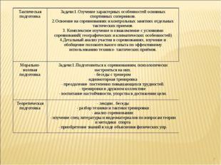 * Тактическая подготовкаЗадачи:1.Озучение характерных особенностей основных