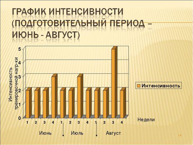 * Интенсивность тренировочной нагр-ки Июнь Июль Август Недели Индивидуальный...
