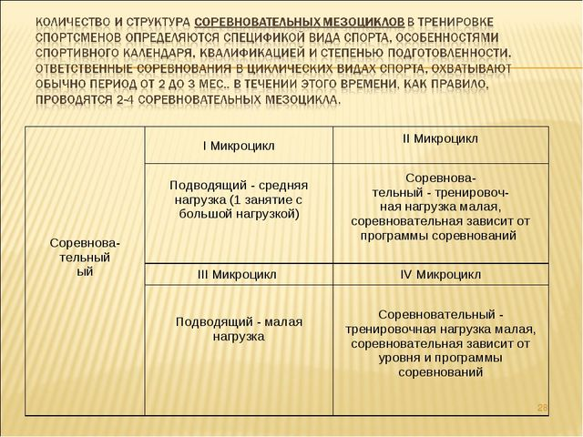 * Соревнова- тельный ый I МикроциклII Микроцикл Подводящий - средняя нагруз...