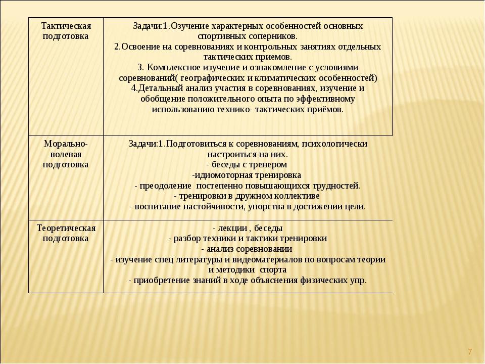 * Тактическая подготовкаЗадачи:1.Озучение характерных особенностей основных...