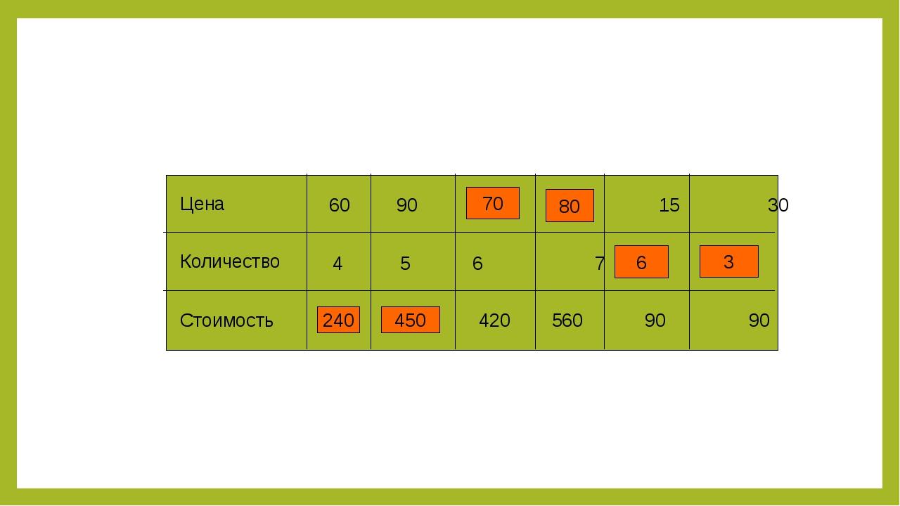Цена Количество Стоимость 60 90  15 30 4 5  6  7 420 560 90 90 240 450 7...