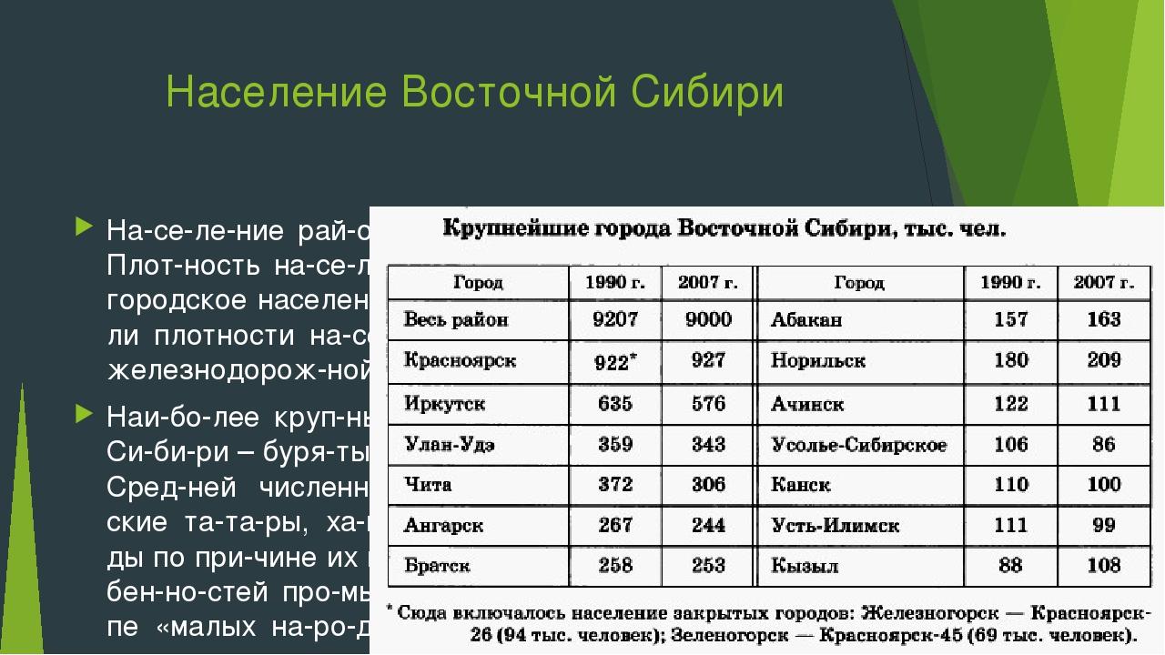 Население Восточной Сибири Население района – 8,3 млн. чел. Русских – 8...