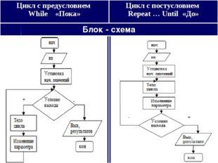 Цикл с предусловием While «Пока»Цикл с постусловием Repeat … Until «До» Блок