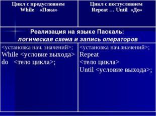 Цикл с предусловием While «Пока»Цикл с постусловием Repeat … Until «До» Реал